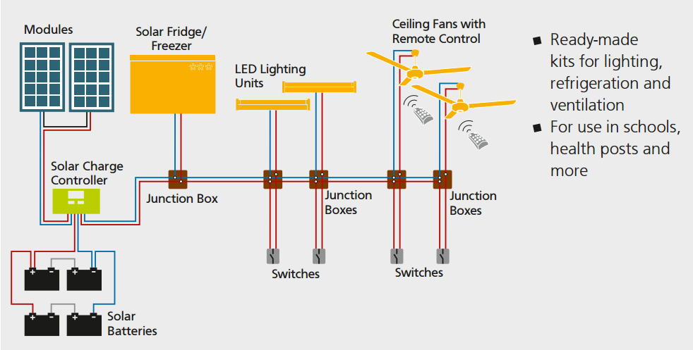 Rural Electrification Solar System