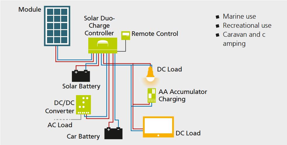 Solar Recreational System