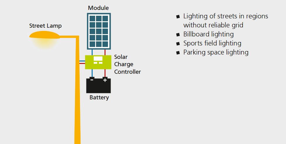 Street Lighting Solar System