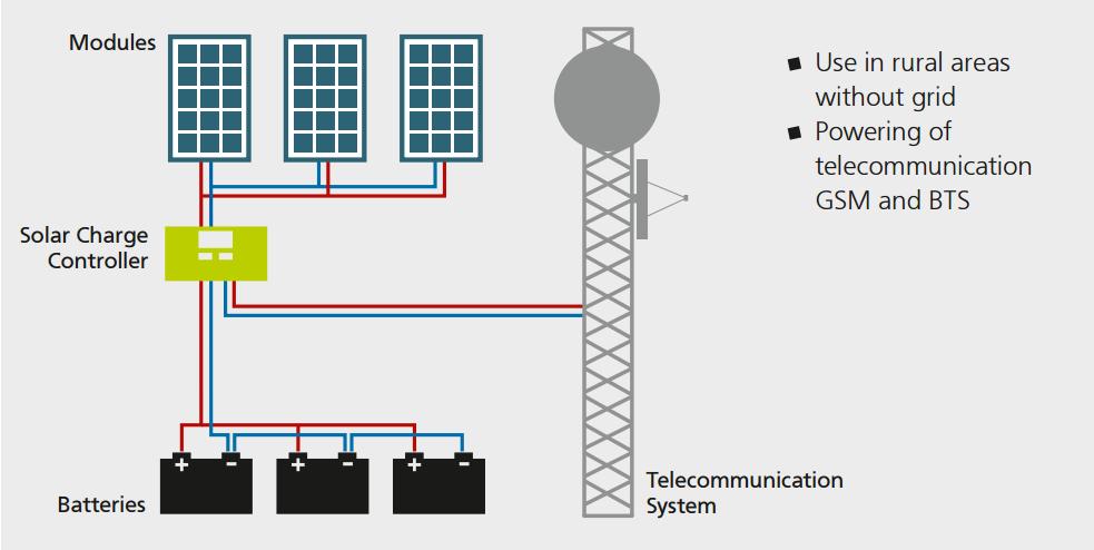 solar telecommunication system
